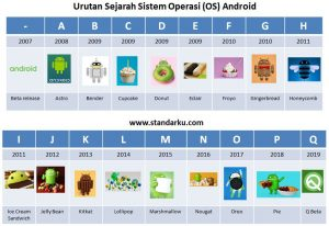 urutan OS Android