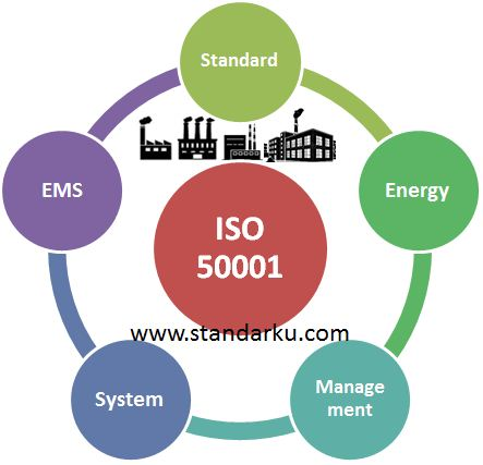 ISO 50001 Energy Management System Standard
