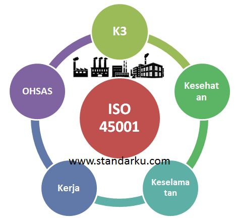 ISO 45001 K3 OHSAS