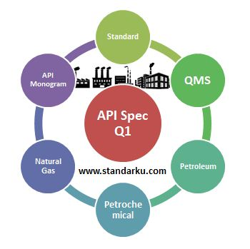 Standar API Specification Q1