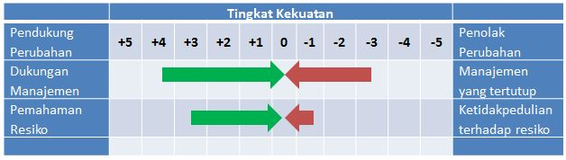 Contoh Tabel Force Field Analysis