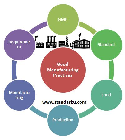 GMP Standard - Good Manufacturing Practices