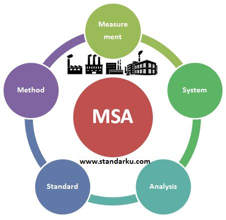 Standar Metode MSA Measurement System Analysis