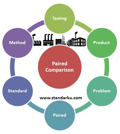 Standar Metode Paired comparison
