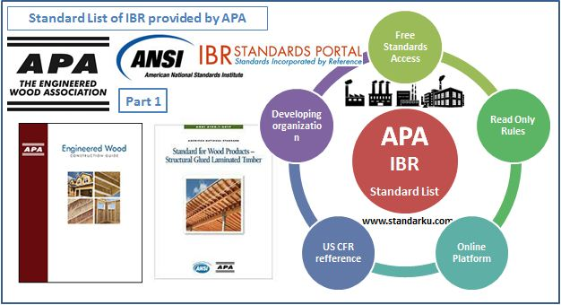 Standard List of IBR provided by APA