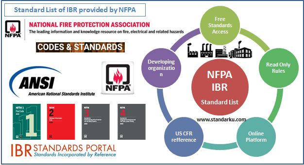 Standard List of IBR provided by NFPA